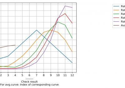 Dice Probability Framework